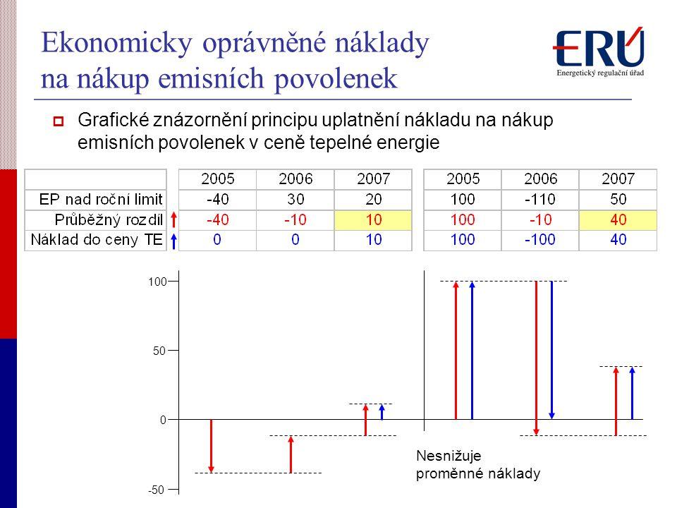 Ekonomicky oprávněné náklady na nákup emisních povolenek  Grafické znázornění principu uplatnění nákladu na nákup emisních povolenek v ceně tepelné energie Nesnižuje proměnné náklady 0 50 100 -50