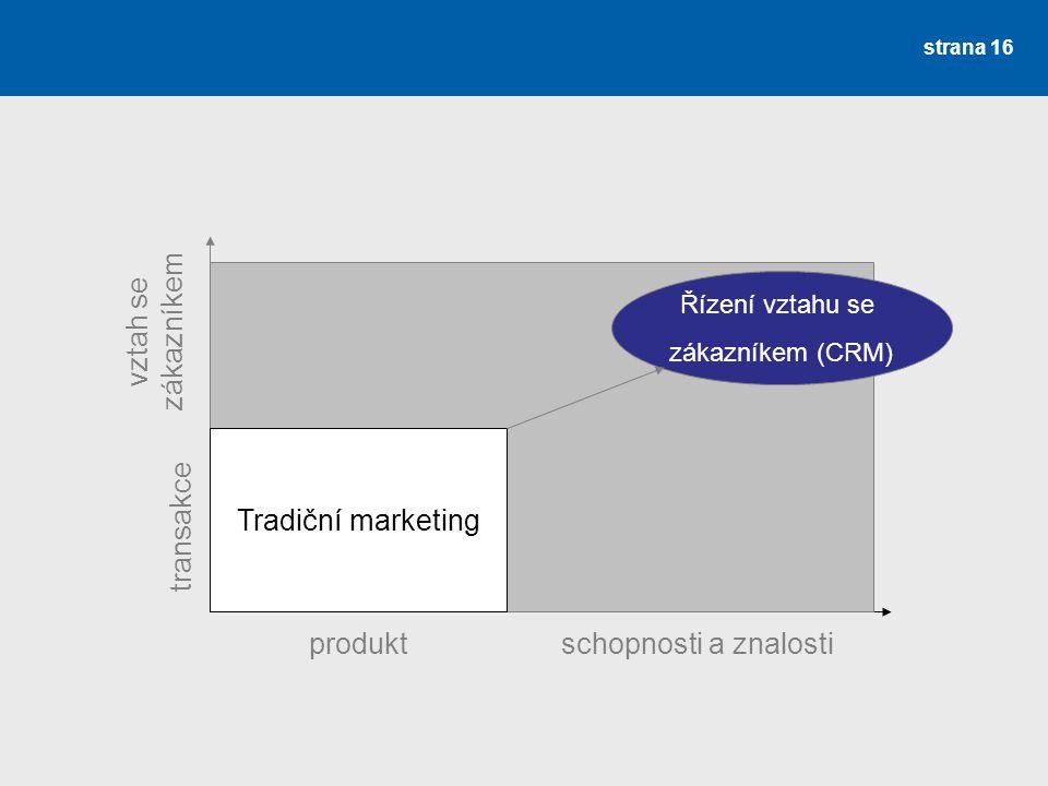 strana 16 Tradiční marketing Řízení vztahu se zákazníkem (CRM) produktschopnosti a znalosti transakce vztah se zákazníkem