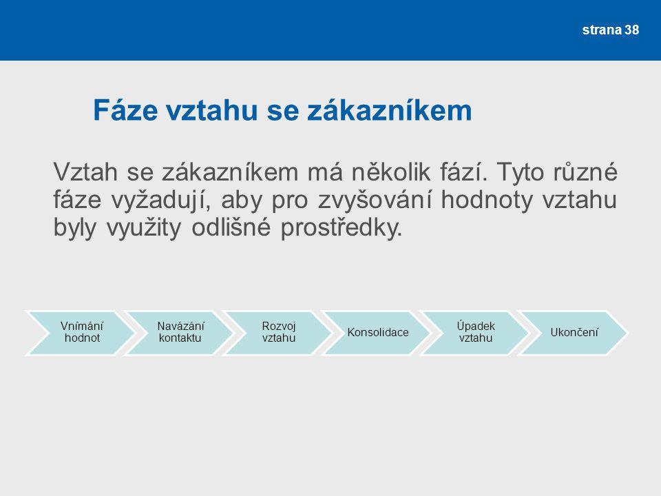 Fáze vztahu se zákazníkem Vnímání hodnot Navázání kontaktu Rozvoj vztahu Konsolidace Úpadek vztahu Ukončení strana 38 Vztah se zákazníkem má několik fází.