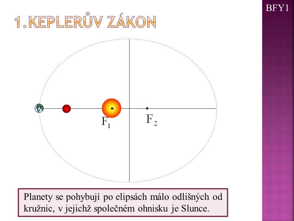 Planety se pohybují po elipsách málo odlišných od kružnic, v jejichž společném ohnisku je Slunce. BFY1