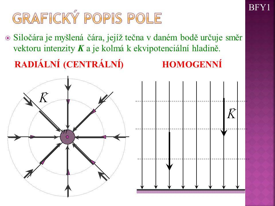  Siločára je myšlená čára, jejíž tečna v daném bodě určuje směr vektoru intenzity K a je kolmá k ekvipotenciální hladině. RADIÁLNÍ (CENTRÁLNÍ) HOMOGE