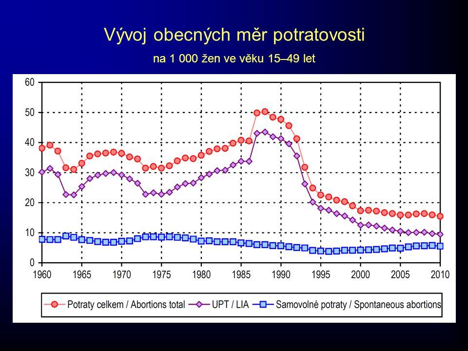 Vývoj obecných měr potratovosti na 1 000 žen ve věku 15–49 let
