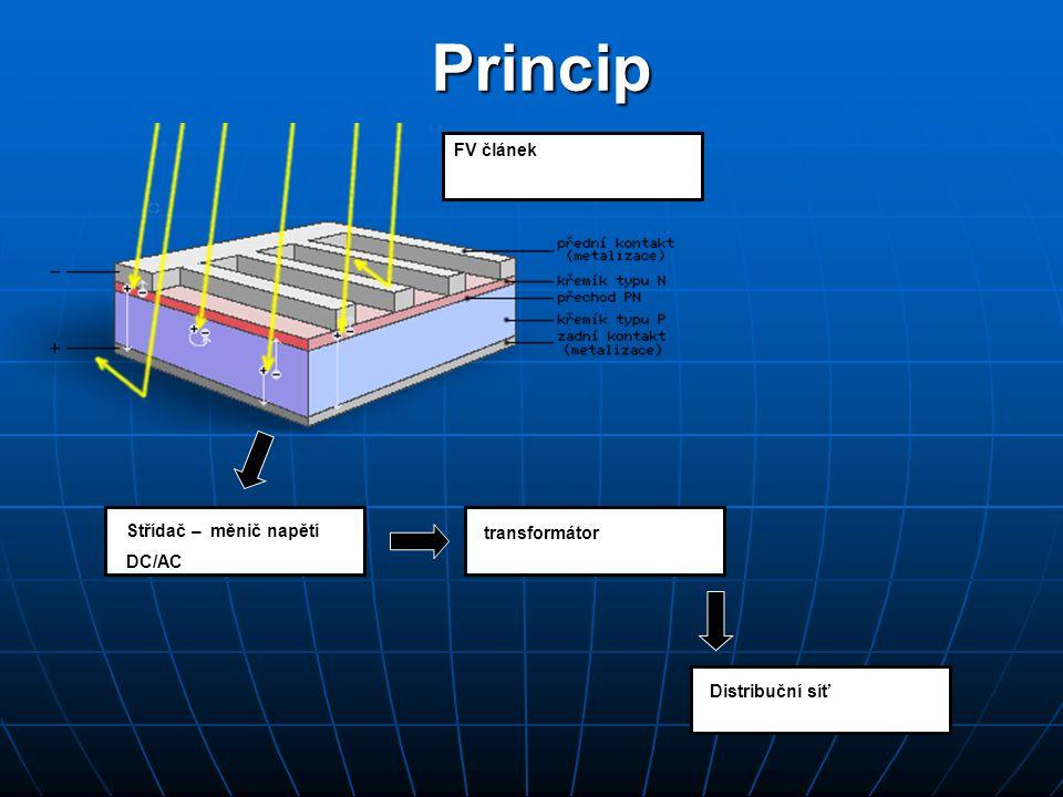 Malá a střední velikost FVE (cca do 100 kWp) Systém připojení FV panely+ střídač napětí (integované u FV panelu Distribuční síť Velké FVE (cca nad 100 kWp) FV panely střídač napětí DC/AC transformátorDistribuční síť FV panely hodnoty okolo 300 A a 900 V V jednom technologickém kontejneru mohou být dva a více na sobě nezávislých střídačů proudu !!.
