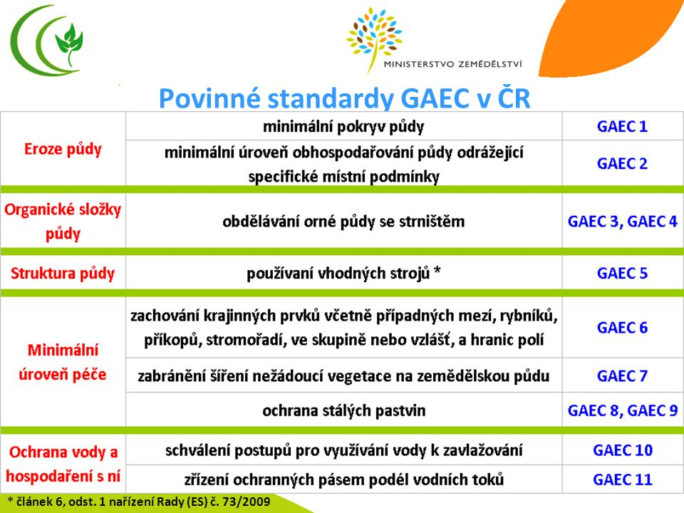 6 Povinné standardy GAEC v ČR * článek 6, odst. 1 nařízení Rady (ES) č. 73/2009