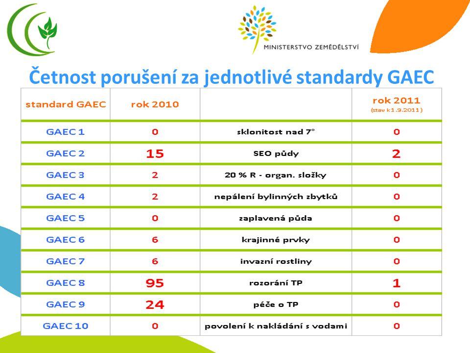 7 Četnost porušení za jednotlivé standardy GAEC
