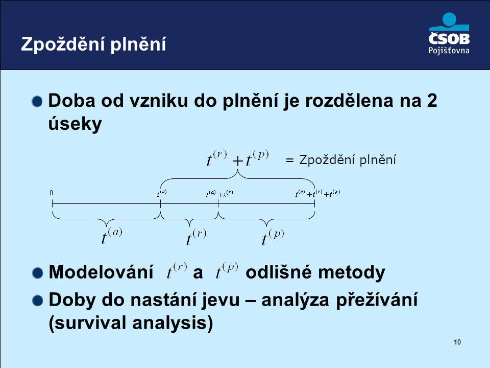 10 Zpoždění plnění Doba od vzniku do plnění je rozdělena na 2 úseky = Zpoždění plnění Modelování a odlišné metody Doby do nastání jevu – analýza přeží