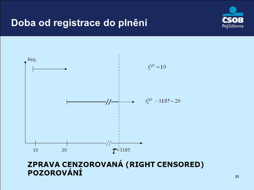 25 Doba od registrace do plnění ZPRAVA CENZOROVANÁ (RIGHT CENSORED) POZOROVÁNÍ 20 =3185 10 Reg.
