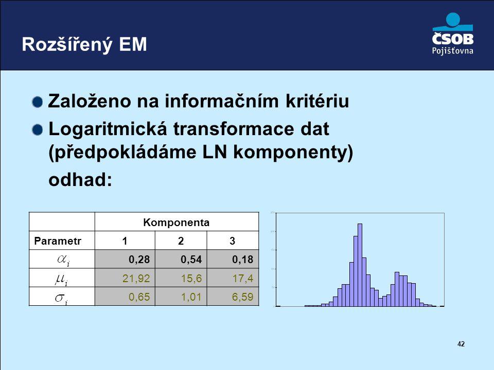 42 Rozšířený EM Založeno na informačním kritériu Logaritmická transformace dat (předpokládáme LN komponenty) odhad: Komponenta Parametr123 0,280,540,1