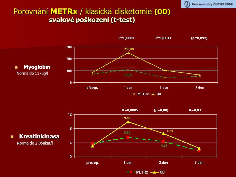 Porovnání METRx / klasická disketomie (OD) svalové poškození (t-test)   Myoglobin Norma do 117ug/l  Kreatinkinasa Norma do 2,85ukat/l P=0,0002P=0,0