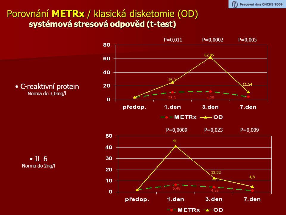 Porovnání METRx / klasická disketomie (OD) systémová stresová odpověd (t-test) • C-reaktivní protein Norma do 3,0mg/l • IL 6 Norma do 2ng/l 25,3 62,05