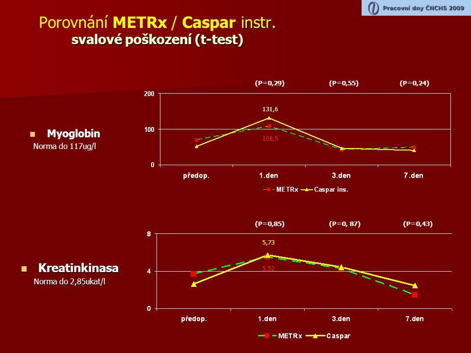 Porovnání METRx / Caspar instr.