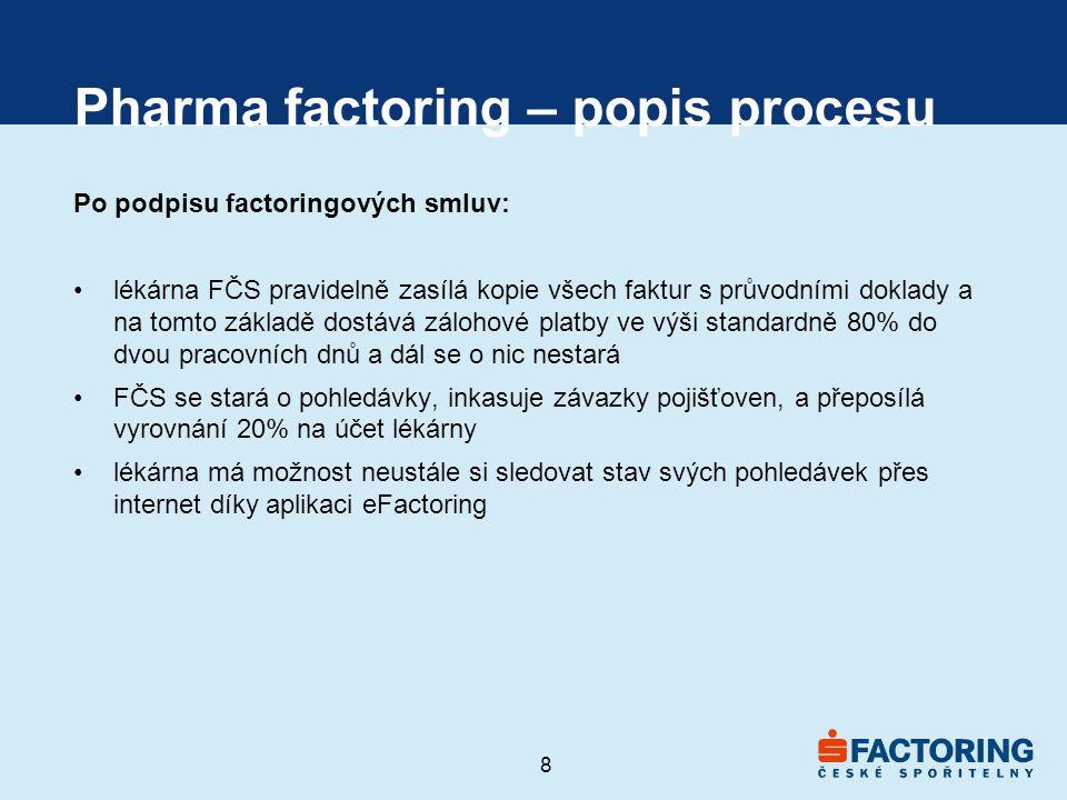 8 Pharma factoring – popis procesu Po podpisu factoringových smluv: •lékárna FČS pravidelně zasílá kopie všech faktur s průvodními doklady a na tomto základě dostává zálohové platby ve výši standardně 80% do dvou pracovních dnů a dál se o nic nestará •FČS se stará o pohledávky, inkasuje závazky pojišťoven, a přeposílá vyrovnání 20% na účet lékárny •lékárna má možnost neustále si sledovat stav svých pohledávek přes internet díky aplikaci eFactoring