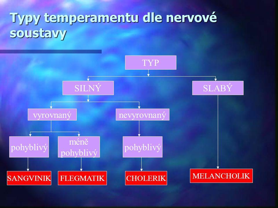 Typy temperamentu dle nervové soustavy TYP SLABÝSILNÝ nevyrovnanývyrovnaný méně pohyblivý SANGVINIKFLEGMATIKCHOLERIK MELANCHOLIK