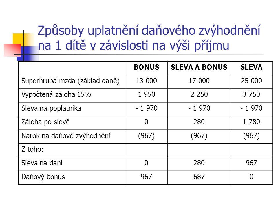Způsoby uplatnění daňového zvýhodnění na 1 dítě v závislosti na výši příjmu BONUSSLEVA A BONUSSLEVA Superhrubá mzda (základ daně)13 00017 00025 000 Vy