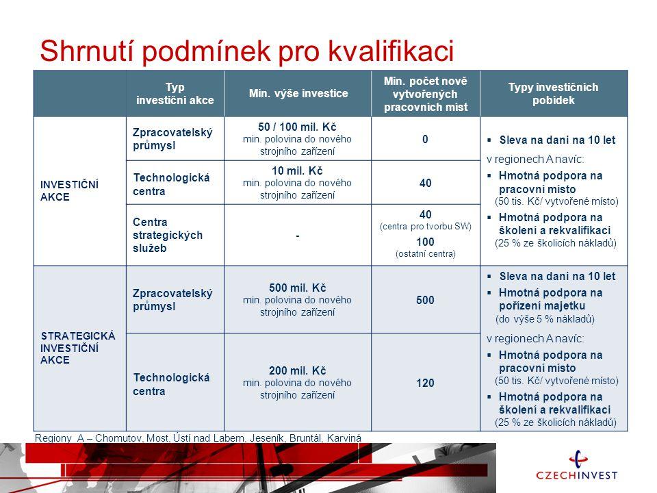 Shrnutí podmínek pro kvalifikaci Typ investiční akce Min. výše investice Min. počet nově vytvořených pracovních míst Typy investičních pobídek INVESTI