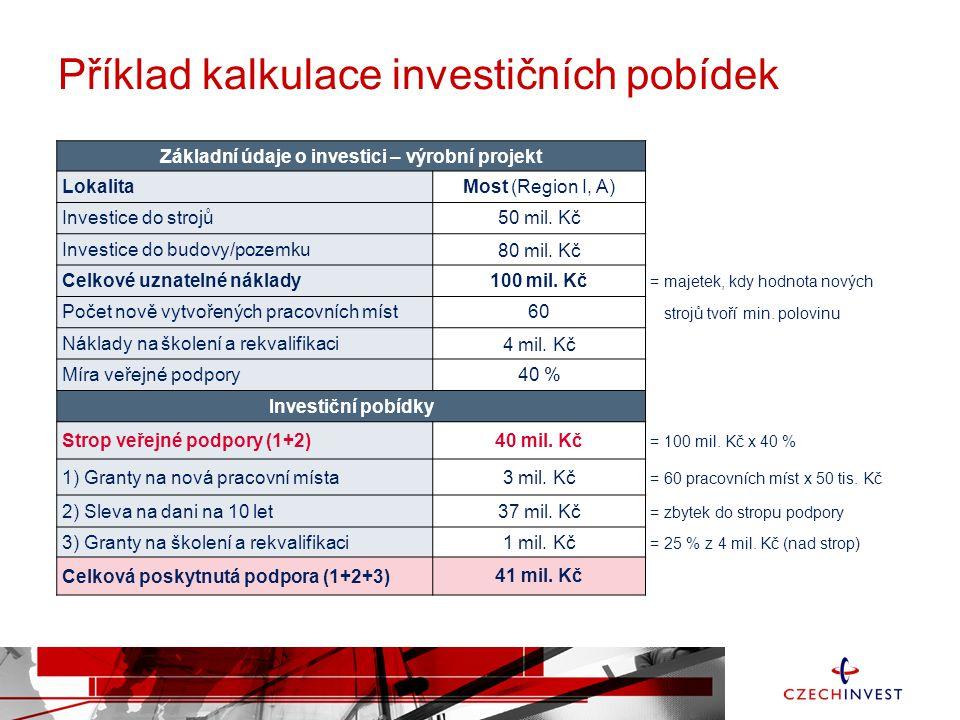 Příklad kalkulace investičních pobídek Základní údaje o investici – výrobní projekt LokalitaMost (Region I, A) Investice do strojů50 mil. Kč Investice