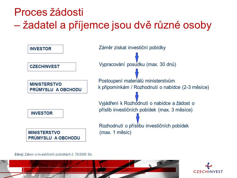 Proces žádosti – žadatel a příjemce jsou dvě různé osoby Zdroj: Zákon o investičních pobídkách č. 72/2000 Sb.
