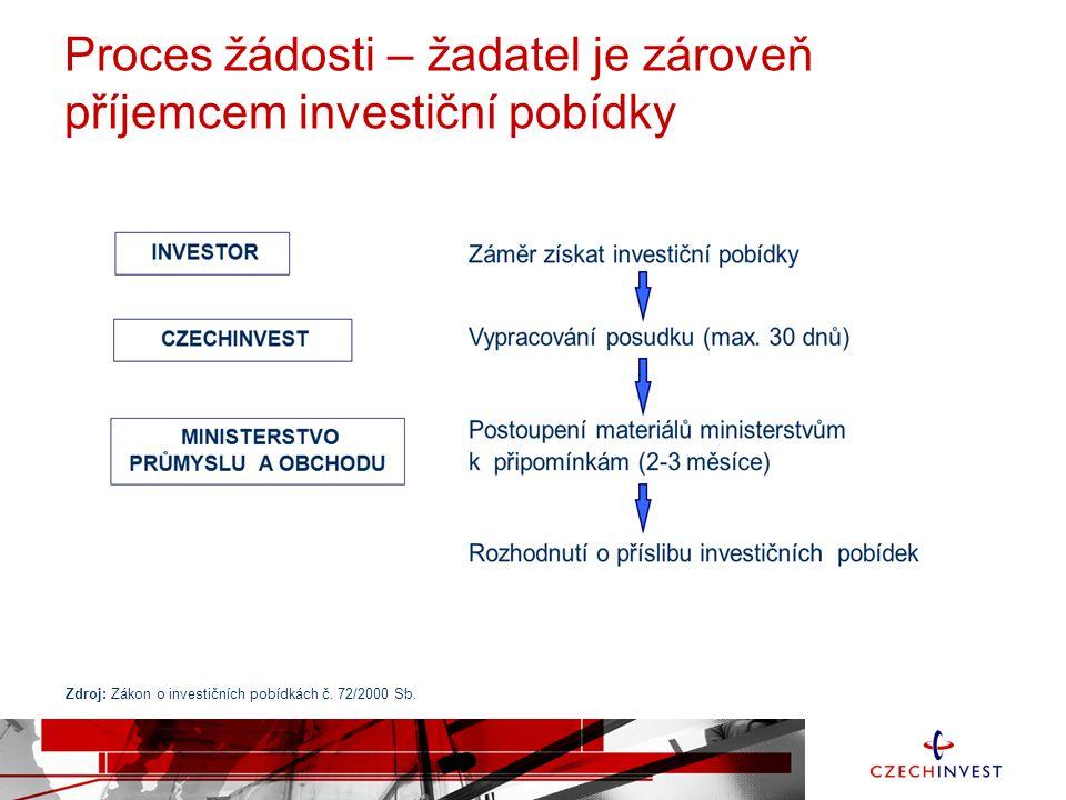 Proces žádosti – žadatel je zároveň příjemcem investiční pobídky Zdroj: Zákon o investičních pobídkách č. 72/2000 Sb.