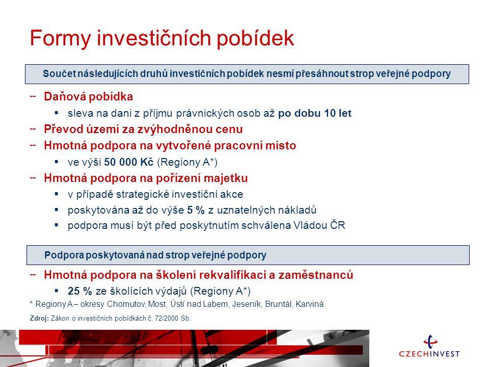 Formy investičních pobídek Daňová pobídka  sleva na dani z příjmu právnických osob až po dobu 10 let Převod území za zvýhodněnou cenu Hmotná podpora