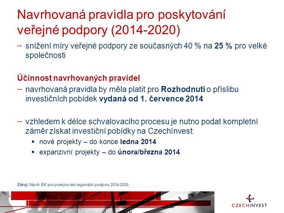 Navrhovaná pravidla pro poskytování veřejné podpory (2014-2020) snížení míry veřejné podpory ze současných 40 % na 25 % pro velké společnosti Účinnost