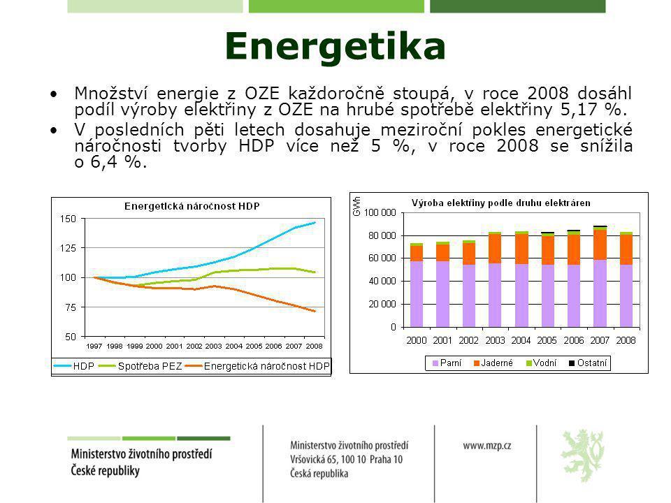 Energetika •Množství energie z OZE každoročně stoupá, v roce 2008 dosáhl podíl výroby elektřiny z OZE na hrubé spotřebě elektřiny 5,17 %.