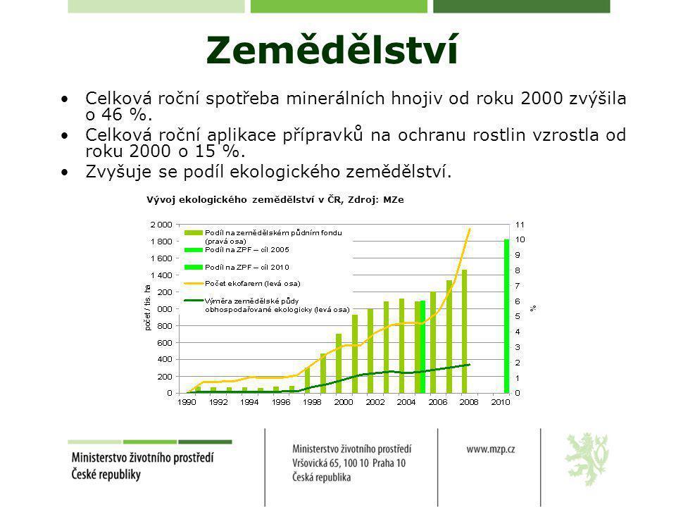 Zemědělství •Celková roční spotřeba minerálních hnojiv od roku 2000 zvýšila o 46 %.