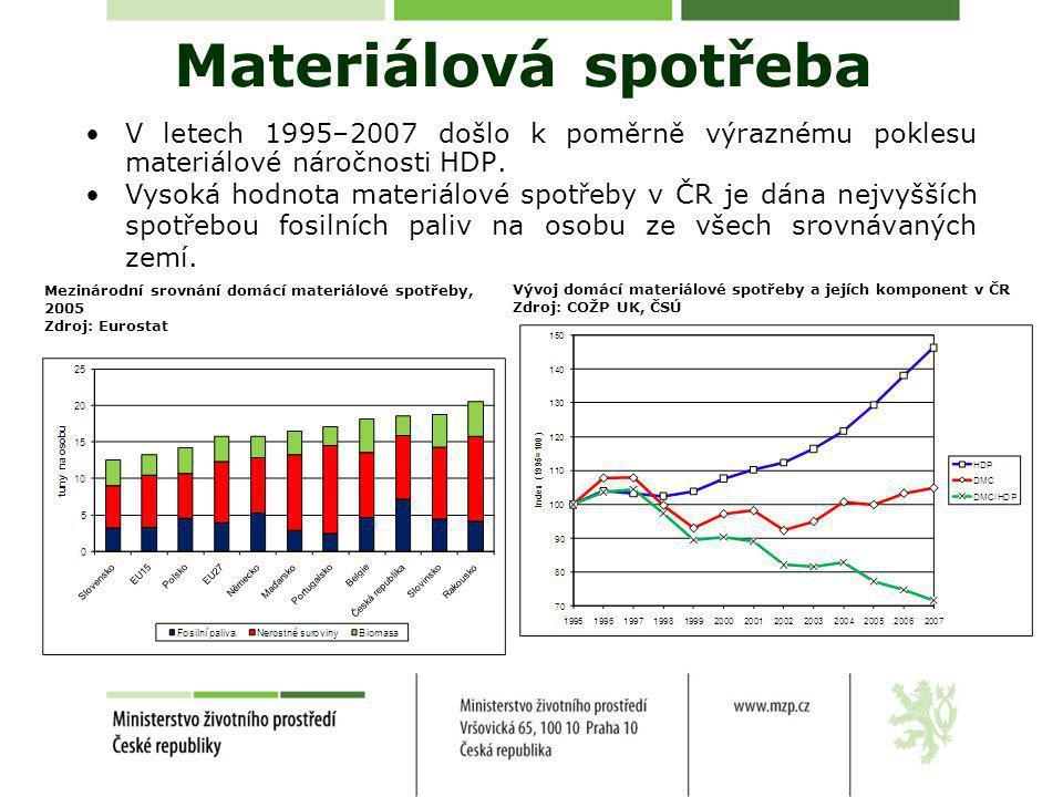 Materiálová spotřeba •V letech 1995–2007 došlo k poměrně výraznému poklesu materiálové náročnosti HDP.