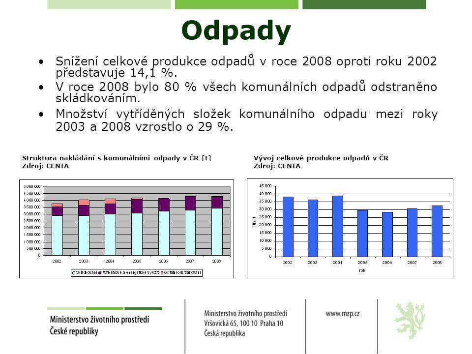 Odpady •Snížení celkové produkce odpadů v roce 2008 oproti roku 2002 představuje 14,1 %.