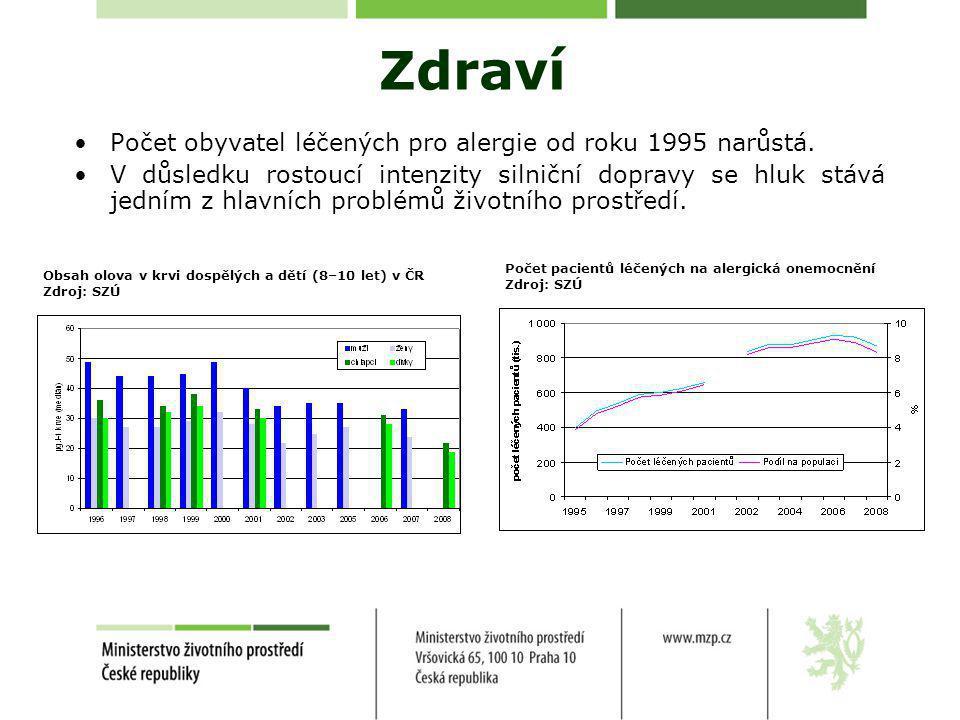 Zdraví •Počet obyvatel léčených pro alergie od roku 1995 narůstá.