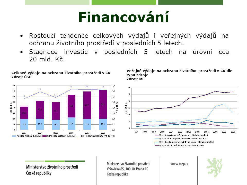 Financování •Rostoucí tendence celkových výdajů i veřejných výdajů na ochranu životního prostředí v posledních 5 letech.