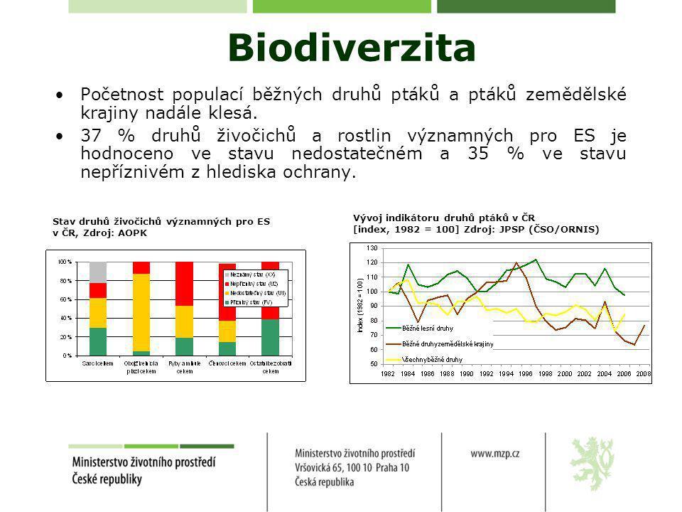 Biodiverzita •Početnost populací běžných druhů ptáků a ptáků zemědělské krajiny nadále klesá.