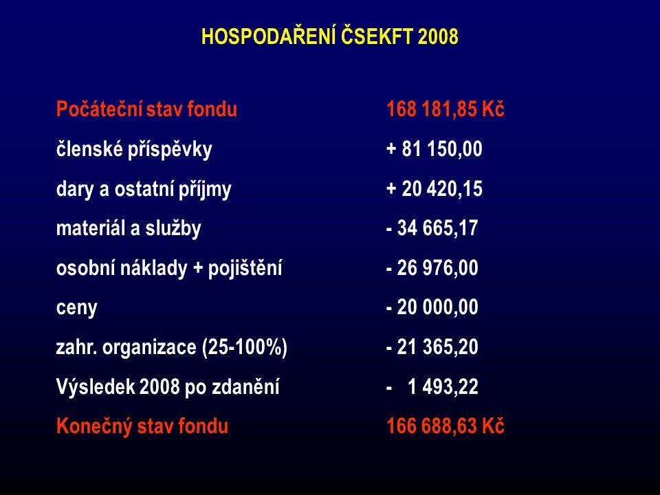 HOSPODAŘENÍ ČSEKFT 2008 Počáteční stav fondu168 181,85 Kč členské příspěvky + 81 150,00 dary a ostatní příjmy + 20 420,15 materiál a služby - 34 665,17 osobní náklady + pojištění - 26 976,00 ceny - 20 000,00 zahr.
