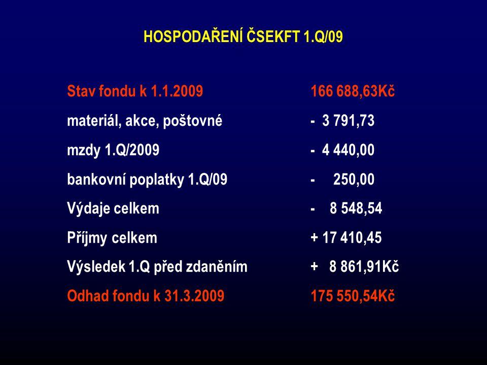 HOSPODAŘENÍ ČSEKFT 1.Q/09 Stav fondu k 1.1.2009166 688,63Kč materiál, akce, poštovné- 3 791,73 mzdy 1.Q/2009- 4 440,00 bankovní poplatky 1.Q/09- 250,0