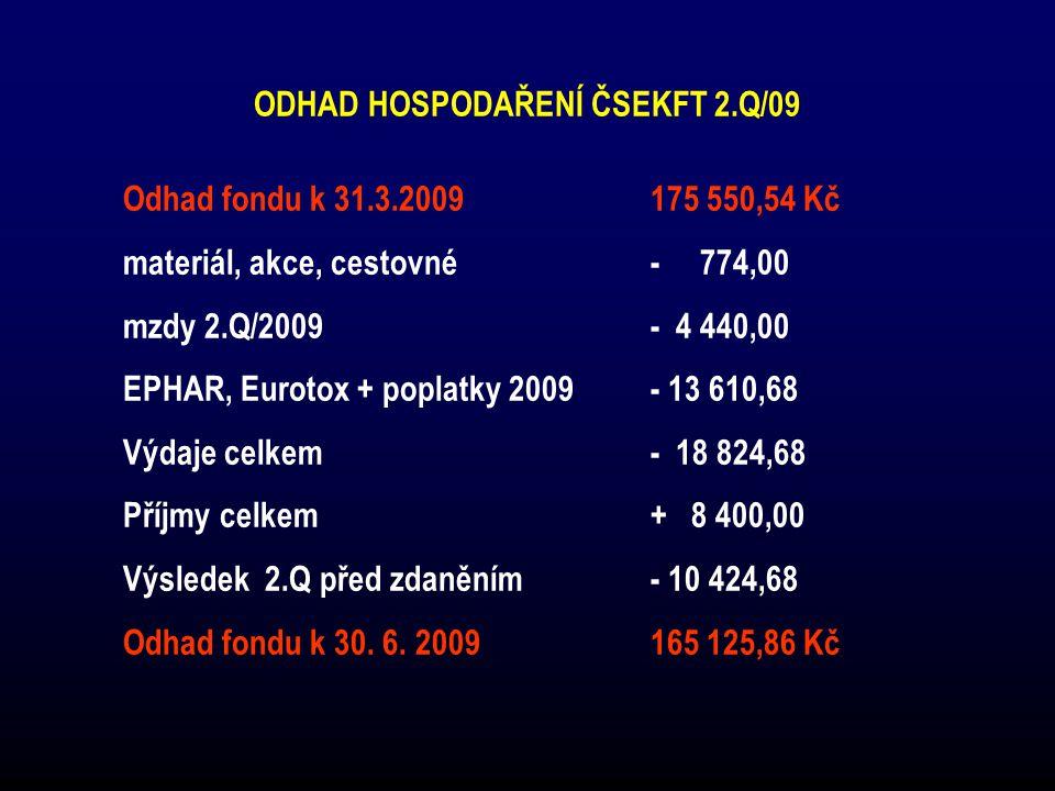 ODHAD HOSPODAŘENÍ ČSEKFT 2.Q/09 Odhad fondu k 31.3.2009175 550,54 Kč materiál, akce, cestovné - 774,00 mzdy 2.Q/2009 - 4 440,00 EPHAR, Eurotox + poplatky 2009 - 13 610,68 Výdaje celkem - 18 824,68 Příjmy celkem + 8 400,00 Výsledek 2.Q před zdaněním- 10 424,68 Odhad fondu k 30.