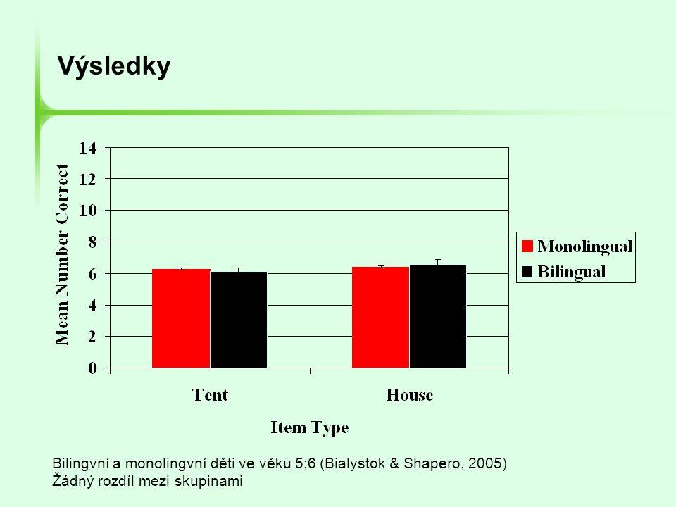 Bilingvní a monolingvní děti ve věku 5;6 (Bialystok & Shapero, 2005) Žádný rozdíl mezi skupinami Výsledky