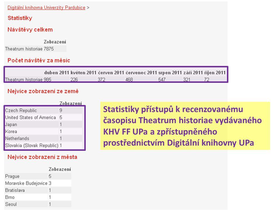 Statistiky přístupů k recenzovanému časopisu Theatrum historiae vydávaného KHV FF UPa a zpřístupněného prostřednictvím Digitální knihovny UPa
