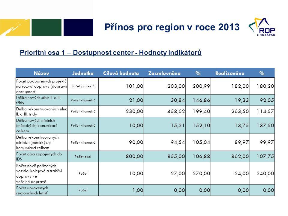 Přínos pro region v roce 2013 Prioritní osa 1 – Dostupnost center - Hodnoty indikátorů NázevJednotkaCílová hodnotaZasmluvněno%Realizováno% Počet podpořených projektů na rozvoj dopravy (dopravní dostupnost) Počet projektů 101,00203,00200,99182,00180,20 Délka nových silnic II.
