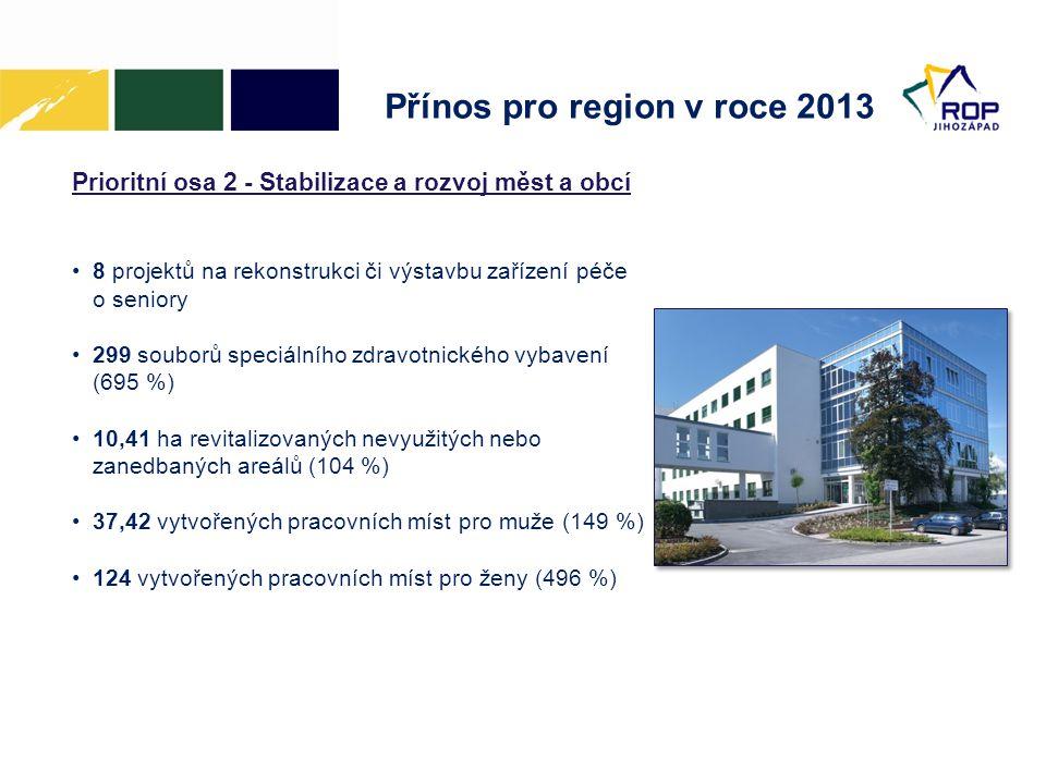 Přínos pro region v roce 2013 Prioritní osa 2 - Stabilizace a rozvoj měst a obcí •8 projektů na rekonstrukci či výstavbu zařízení péče o seniory •299 souborů speciálního zdravotnického vybavení (695 %) •10,41 ha revitalizovaných nevyužitých nebo zanedbaných areálů (104 %) •37,42 vytvořených pracovních míst pro muže (149 %) •124 vytvořených pracovních míst pro ženy (496 %)