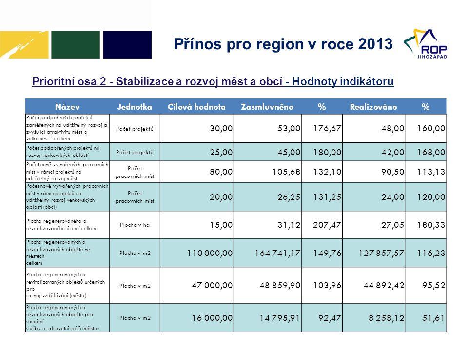Přínos pro region v roce 2013 Prioritní osa 2 - Stabilizace a rozvoj měst a obcí - Hodnoty indikátorů NázevJednotkaCílová hodnotaZasmluvněno%Realizováno% Počet podpořených projektů zaměřených na udržitelný rozvoj a zvyšující atraktivitu měst a velkoměst - celkem Počet projektů 30,0053,00176,6748,00160,00 Počet podpořených projektů na rozvoj venkovských oblastí Počet projektů 25,0045,00180,0042,00168,00 Počet nově vytvořených pracovních míst v rámci projektů na udržitelný rozvoj měst Počet pracovních míst 80,00105,68132,1090,50113,13 Počet nově vytvořených pracovních míst v rámci projektů na udržitelný rozvoj venkovských oblastí (obcí) Počet pracovních míst 20,0026,25131,2524,00120,00 Plocha regenerovaného a revitalizovaného území celkem Plocha v ha 15,0031,12207,4727,05180,33 Plocha regenerovaných a revitalizovaných objektů ve městech celkem Plocha v m2 110 000,00164 741,17149,76127 857,57116,23 Plocha regenerovaných a revitalizovaných objektů určených pro rozvoj vzdělávání (města) Plocha v m2 47 000,0048 859,90103,9644 892,4295,52 Plocha regenerovaných a revitalizovaných objektů pro sociální služby a zdravotní péči (města) Plocha v m2 16 000,0014 795,9192,478 258,1251,61