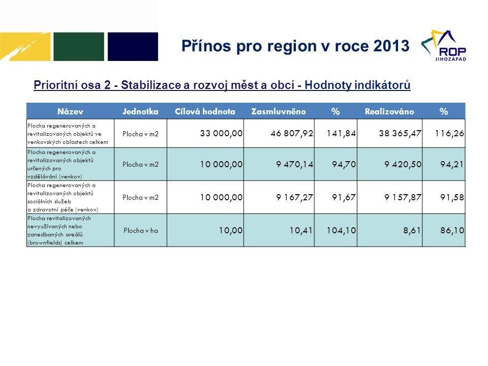 Přínos pro region v roce 2013 Prioritní osa 2 - Stabilizace a rozvoj měst a obcí - Hodnoty indikátorů NázevJednotkaCílová hodnotaZasmluvněno%Realizováno% Plocha regenerovaných a revitalizovaných objektů ve venkovských oblastech celkem Plocha v m2 33 000,0046 807,92141,8438 365,47116,26 Plocha regenerovaných a revitalizovaných objektů určených pro vzdělávání (venkov) Plocha v m2 10 000,009 470,1494,709 420,5094,21 Plocha regenerovaných a revitalizovaných objektů sociálních služeb a zdravotní péče (venkov) Plocha v m2 10 000,009 167,2791,679 157,8791,58 Plocha revitalizovaných nevyužívaných nebo zanedbaných areálů (brownfields) celkem Plocha v ha 10,0010,41104,108,6186,10