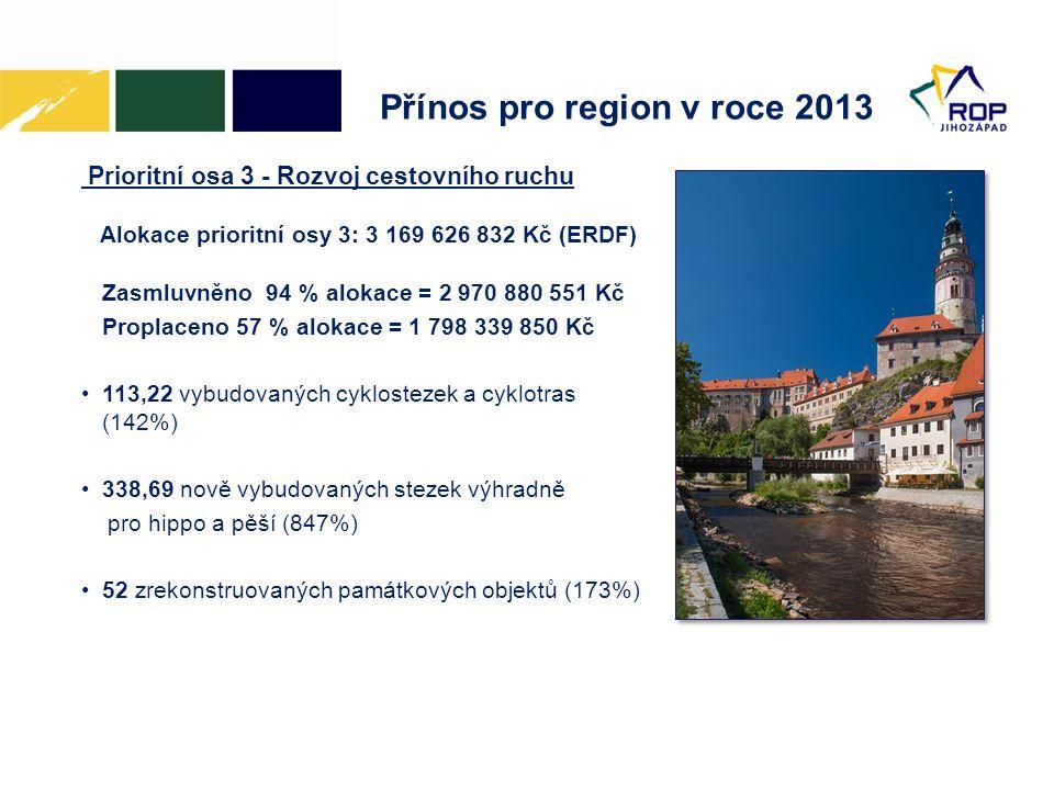 Přínos pro region v roce 2013 Prioritní osa 3 - Rozvoj cestovního ruchu Alokace prioritní osy 3: 3 169 626 832 Kč (ERDF) Zasmluvněno 94 % alokace = 2 970 880 551 Kč Proplaceno 57 % alokace = 1 798 339 850 Kč •113,22 vybudovaných cyklostezek a cyklotras (142%) •338,69 nově vybudovaných stezek výhradně pro hippo a pěší (847%) •52 zrekonstruovaných památkových objektů (173%)