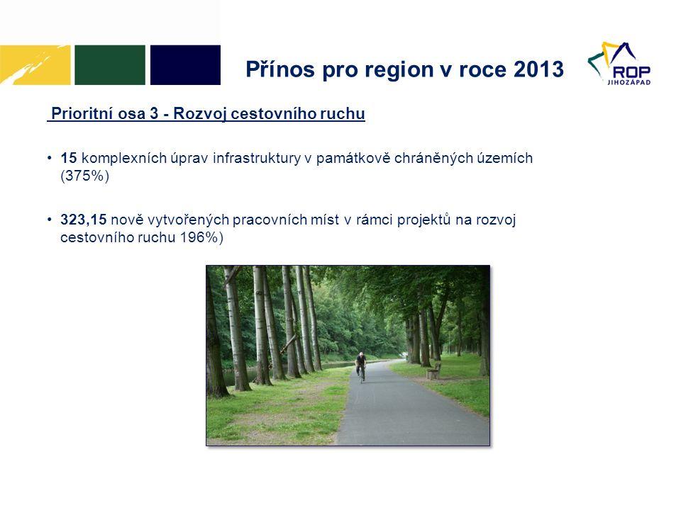 Přínos pro region v roce 2013 Prioritní osa 3 - Rozvoj cestovního ruchu •15 komplexních úprav infrastruktury v památkově chráněných územích (375%) •323,15 nově vytvořených pracovních míst v rámci projektů na rozvoj cestovního ruchu 196%)