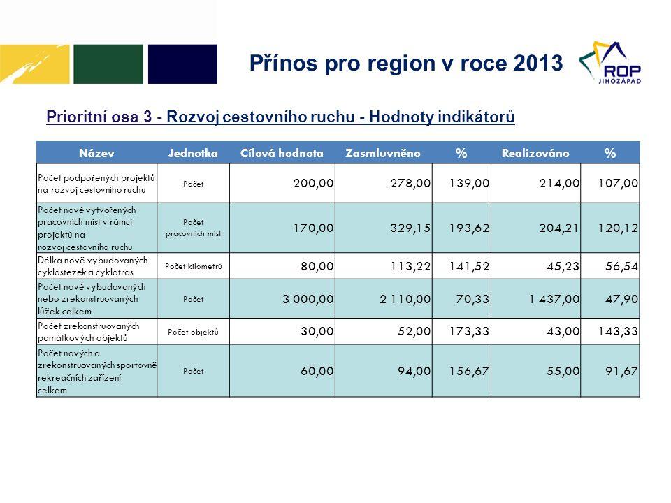 Přínos pro region v roce 2013 Prioritní osa 3 - Rozvoj cestovního ruchu - Hodnoty indikátorů NázevJednotkaCílová hodnotaZasmluvněno%Realizováno% Počet podpořených projektů na rozvoj cestovního ruchu Počet 200,00278,00139,00214,00107,00 Počet nově vytvořených pracovních míst v rámci projektů na rozvoj cestovního ruchu Počet pracovních míst 170,00329,15193,62204,21120,12 Délka nově vybudovaných cyklostezek a cyklotras Počet kilometrů 80,00113,22141,5245,2356,54 Počet nově vybudovaných nebo zrekonstruovaných lůžek celkem Počet 3 000,002 110,0070,331 437,0047,90 Počet zrekonstruovaných památkových objektů Počet objektů 30,0052,00173,3343,00143,33 Počet nových a zrekonstruovaných sportovně rekreačních zařízení celkem Počet 60,0094,00156,6755,0091,67