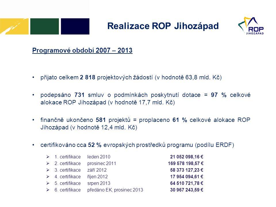Realizace ROP Jihozápad Programové období 2007 – 2013 •přijato celkem 2 818 projektových žádostí (v hodnotě 63,8 mld. Kč) •podepsáno 731 smluv o podmí