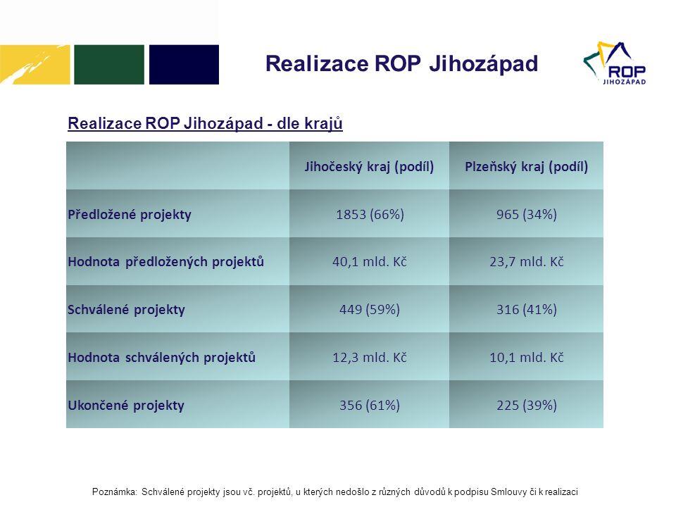 Realizace ROP Jihozápad Realizace ROP Jihozápad - dle krajů Jihočeský kraj (podíl)Plzeňský kraj (podíl) Předložené projekty1853 (66%)965 (34%) Hodnota předložených projektů40,1 mld.