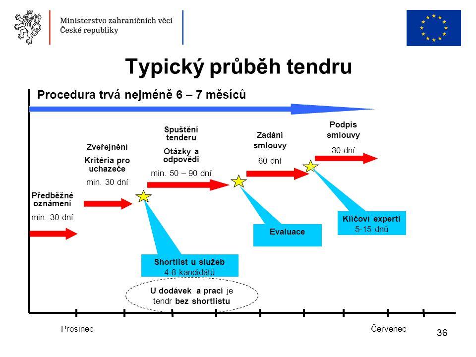 36 Typický průběh tendru ProsinecČervenec Procedura trvá nejméně 6 – 7 měsíců Klíčoví experti 5-15 dnů Předběžné oznámení min. 30 dní Zveřejnění Krité