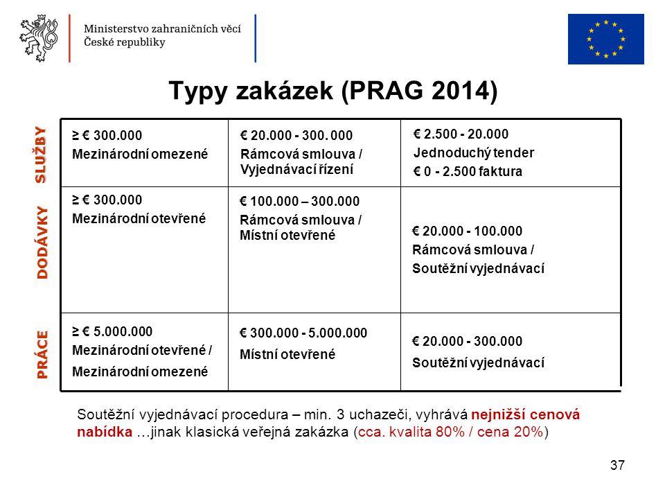 37 Typy zakázek (PRAG 2014) Soutěžní vyjednávací procedura – min. 3 uchazeči, vyhrává nejnižší cenová nabídka …jinak klasická veřejná zakázka (cca. kv