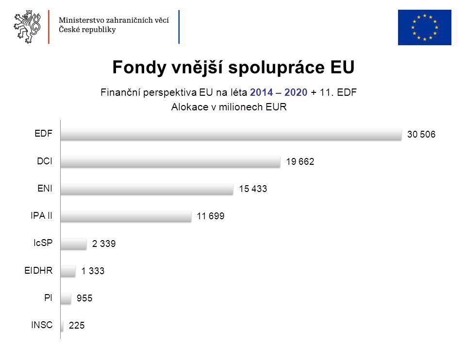 Fondy vnější spolupráce EU Finanční perspektiva EU na léta 2014 – 2020 + 11. EDF Alokace v milionech EUR