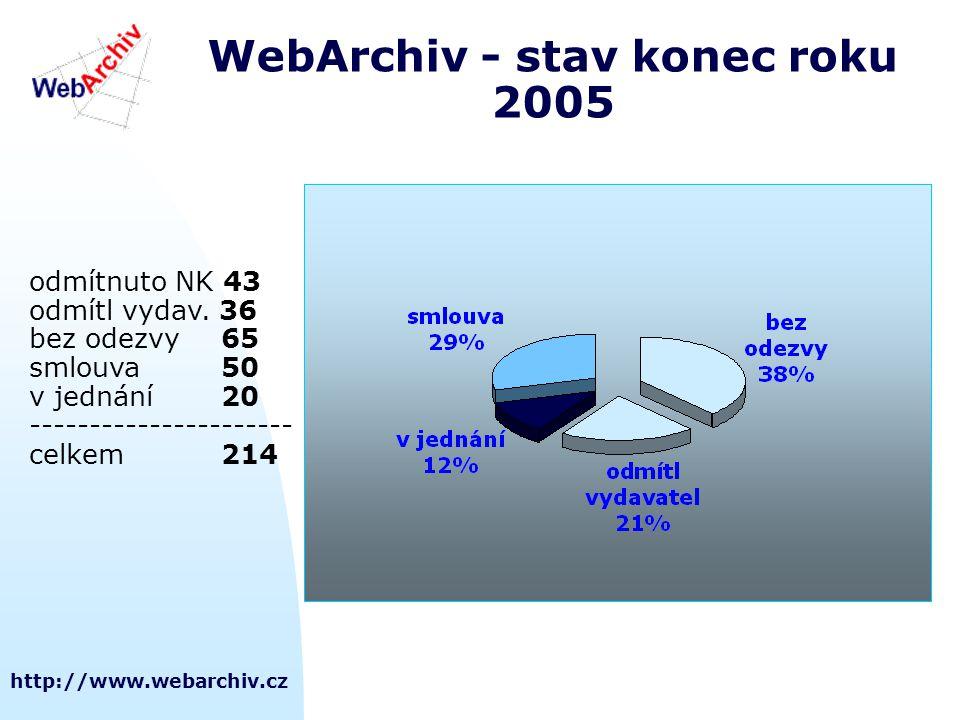 http://www.webarchiv.cz WebArchiv - stav konec roku 2005 odmítnuto NK 43 odmítl vydav. 36 bez odezvy65 smlouva50 v jednání20 ---------------------- ce