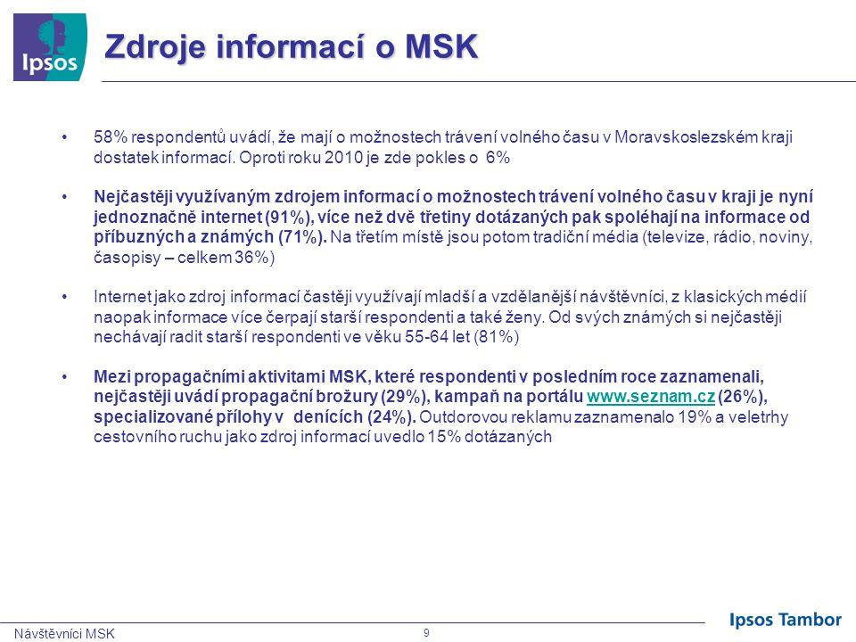 Návštěvníci MSK 170 CSI Q18: K jakým aktivitám je dle Vašeho názoru Moravskoslezský kraj vhodný.